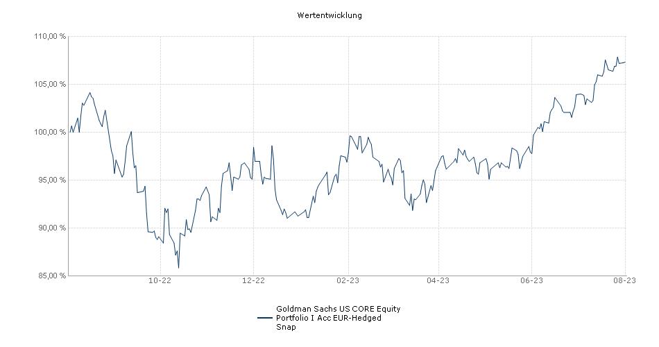 Goldman Sachs US CORE® Equity Portfolio I Acc EUR-Hedged Snap Fonds Performance