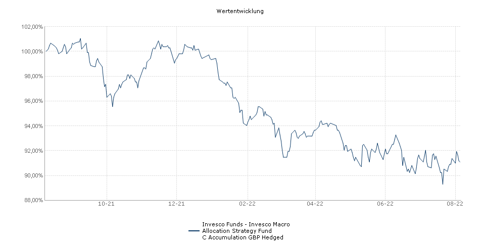 Invesco Funds - Invesco Macro Allocation Strategy Fund C Accumulation GBP Hedged Fonds Performance