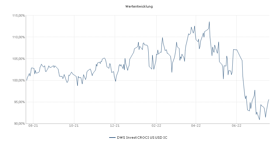 DWS Invest CROCI US USD IC Fonds Performance
