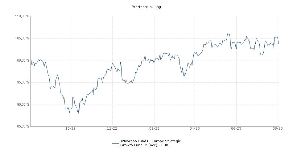 JPMorgan Funds - Europe Strategic Growth Fund I2 (acc) - EUR Fonds Performance