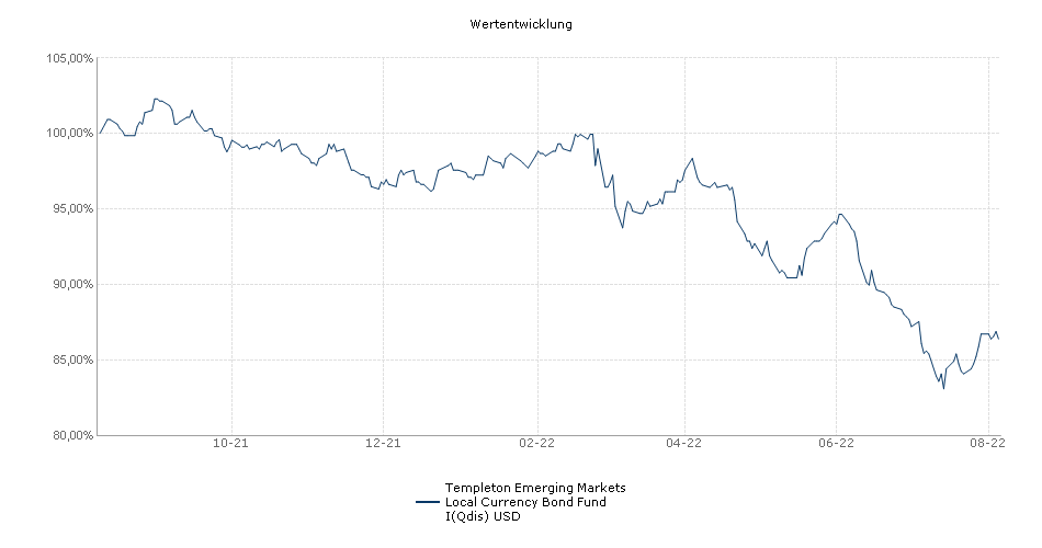 Templeton Emerging Markets Local Currency Bond Fund I(Qdis) USD Fonds Performance