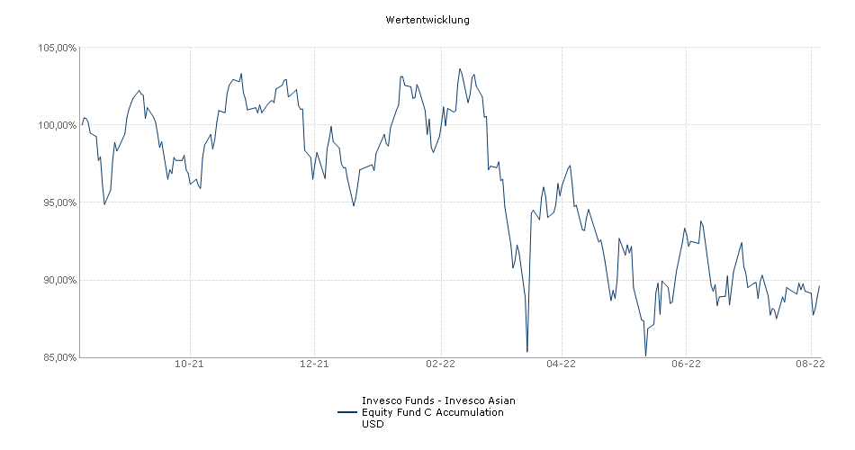 Invesco Funds - Invesco Asian Equity Fund C Accumulation USD Fonds Performance