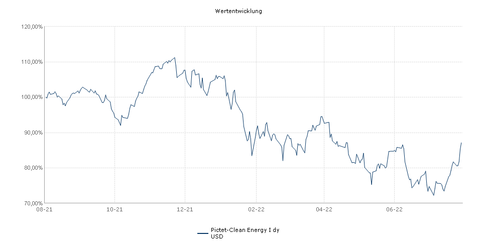 Pictet-Clean Energy I dy USD Fonds Performance