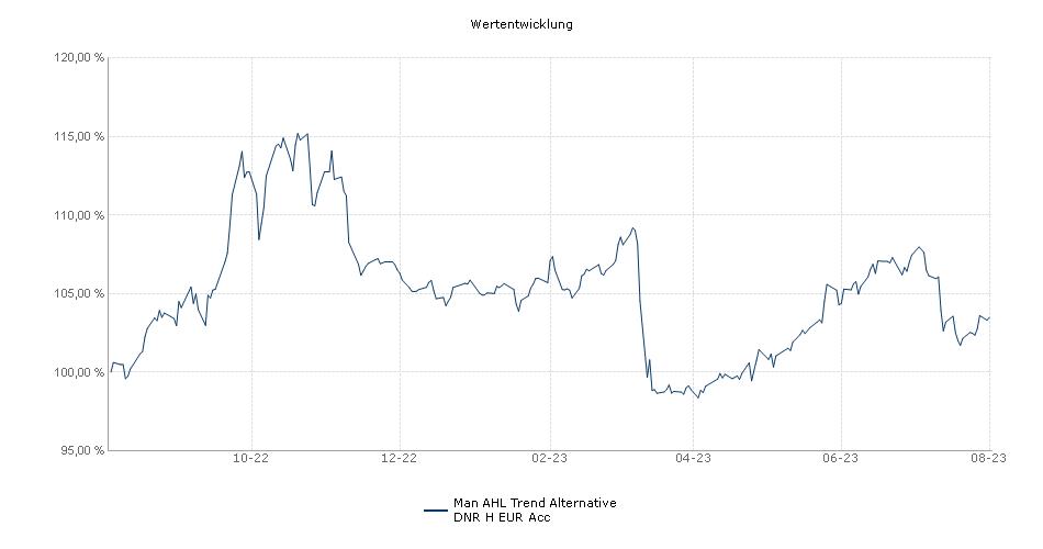 Man AHL Trend Alternative DNR H EUR Acc Fonds Performance