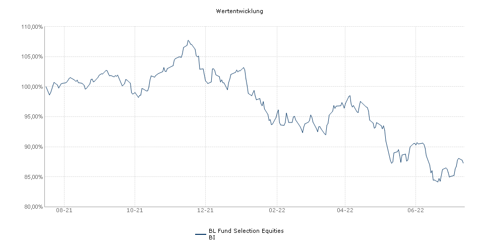 BL Fund Selection Equities BI Fonds Performance