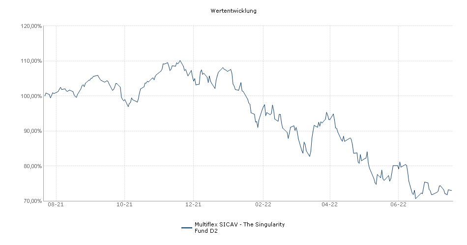 Multiflex SICAV - The Singularity Fund D2 Fonds Performance