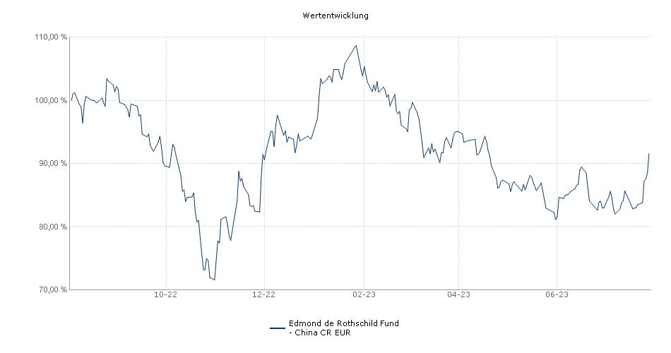 Edmond de Rothschild Fund - China CR EUR Fonds Performance