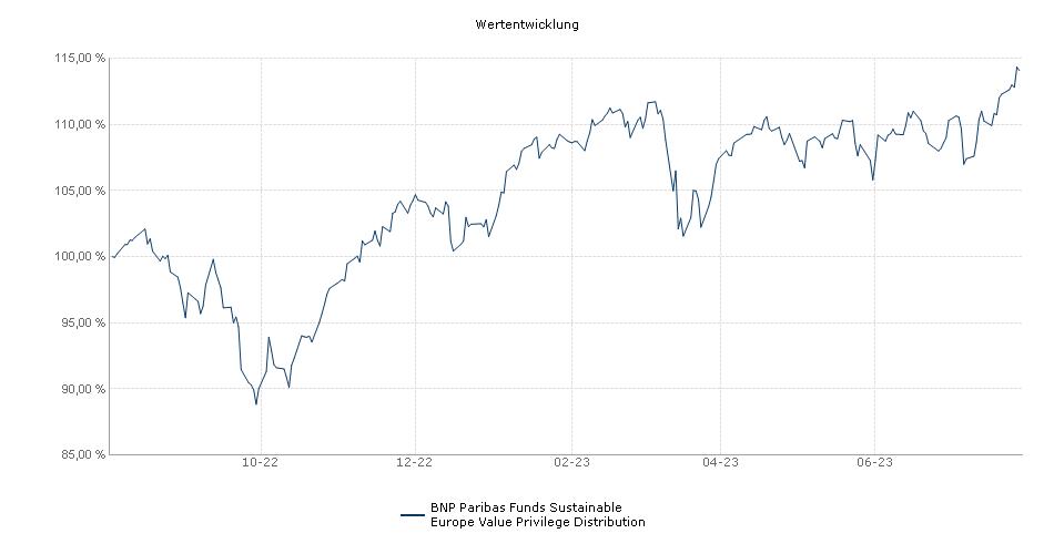 BNP Paribas Funds Sustainable Europe Value Privilege Distribution Fonds Performance