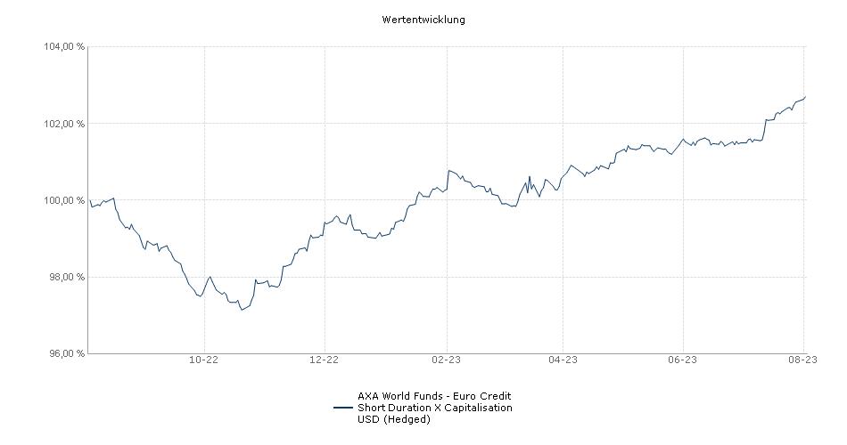 AXA World Funds - Euro Credit Short Duration X Capitalisation USD (Hedged) Fonds Performance