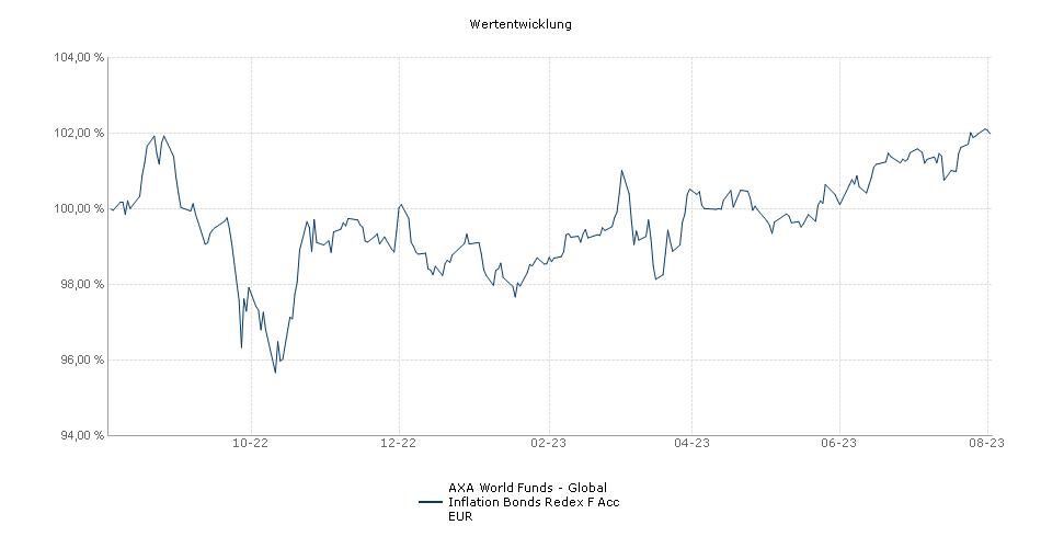 AXA World Funds - Global Inflation Bonds Redex F Acc EUR Fonds Performance