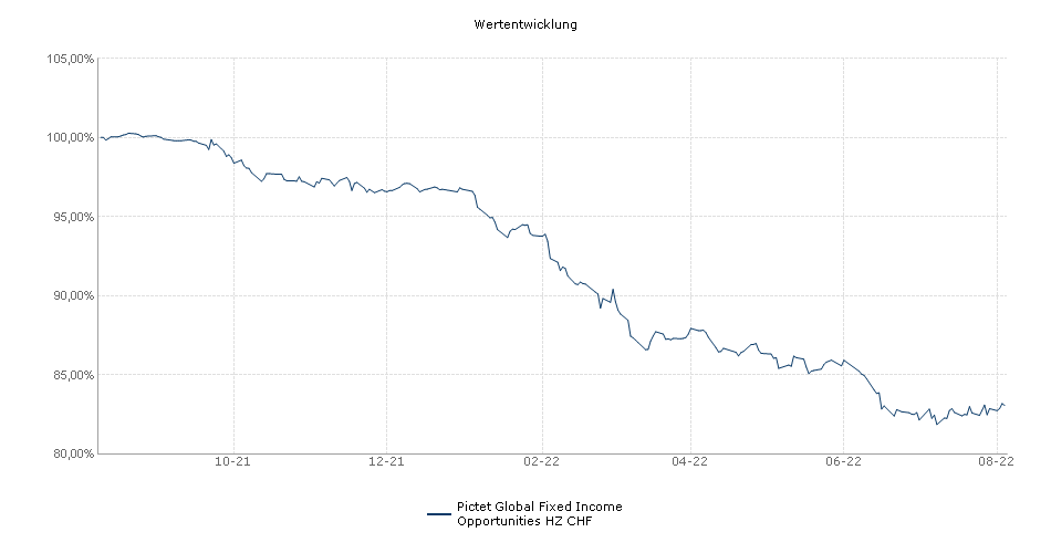 Pictet Global Fixed Income Opportunities HZ CHF Fonds Performance