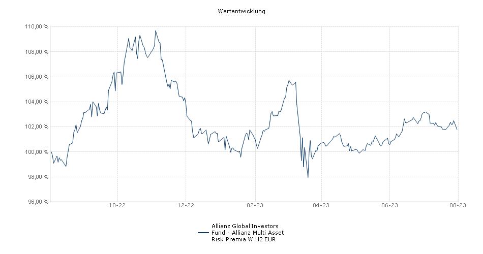 Allianz Global Investors Fund - Allianz Multi Asset Risk Premia W H2 EUR Fonds Performance