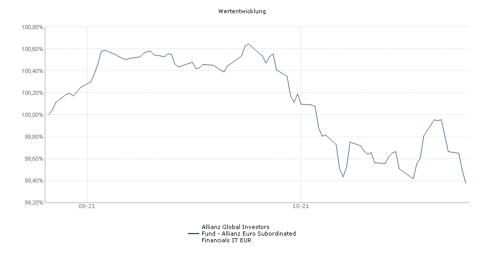 Allianz Global Investors Fund - Allianz Euro Subordinated Financials IT EUR Fonds Performance