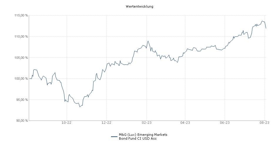 M&G (Lux) Emerging Markets Bond Fund CI USD Acc Fonds Performance