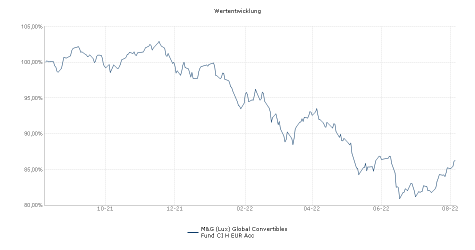 M&G (Lux) Global Convertibles Fund EUR CI-H Accumulation Performance