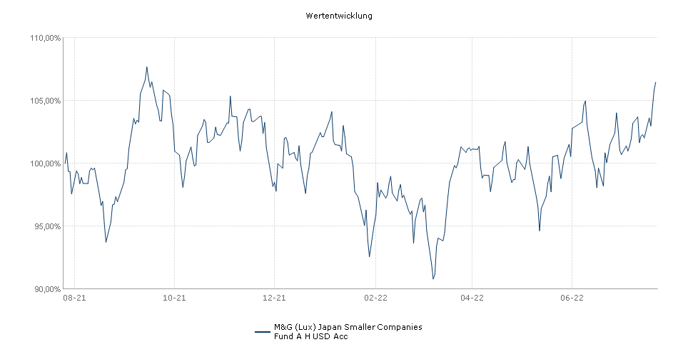 M&G (Lux) Japan Smaller Companies Fund A H USD Acc Fonds Performance