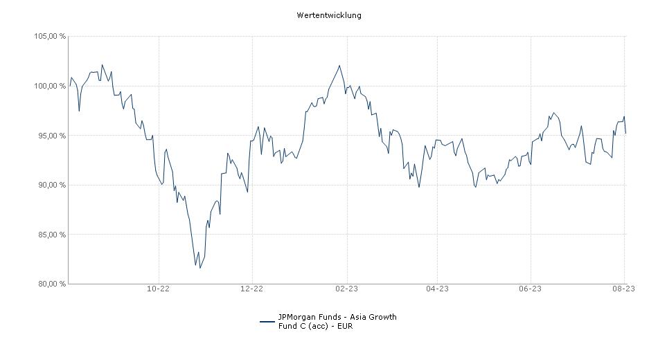 JPMorgan Funds - Asia Growth Fund C (acc) - EUR Fonds Performance