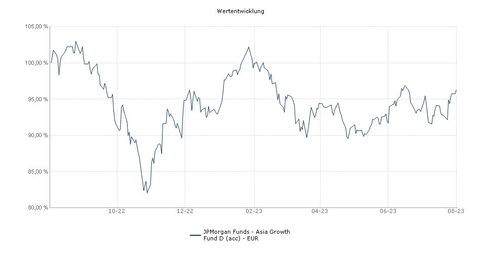 JPMorgan Funds - Asia Growth Fund D (acc) - EUR Fonds Performance