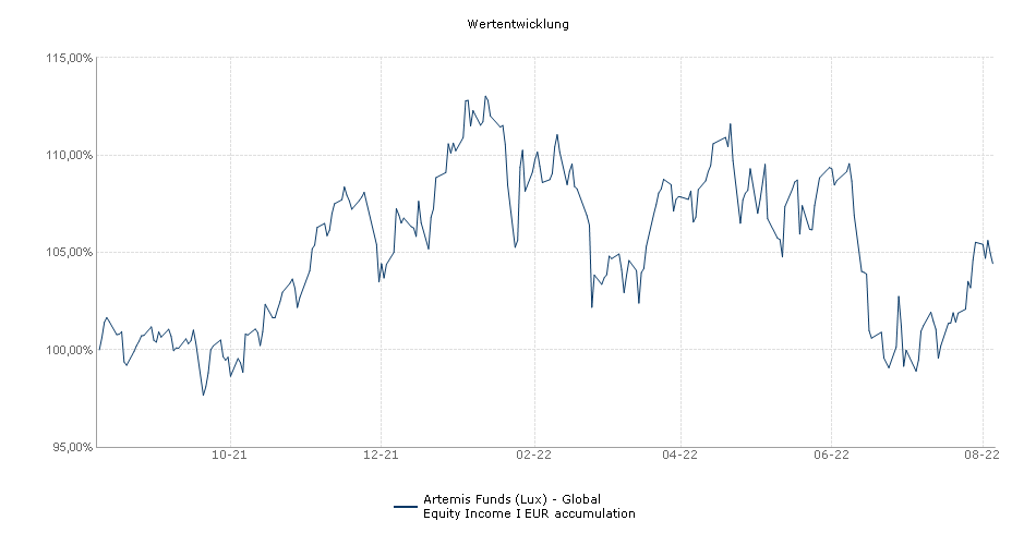 Artemis Funds (Lux) - Global Equity Income I EUR accumulation Fonds Performance