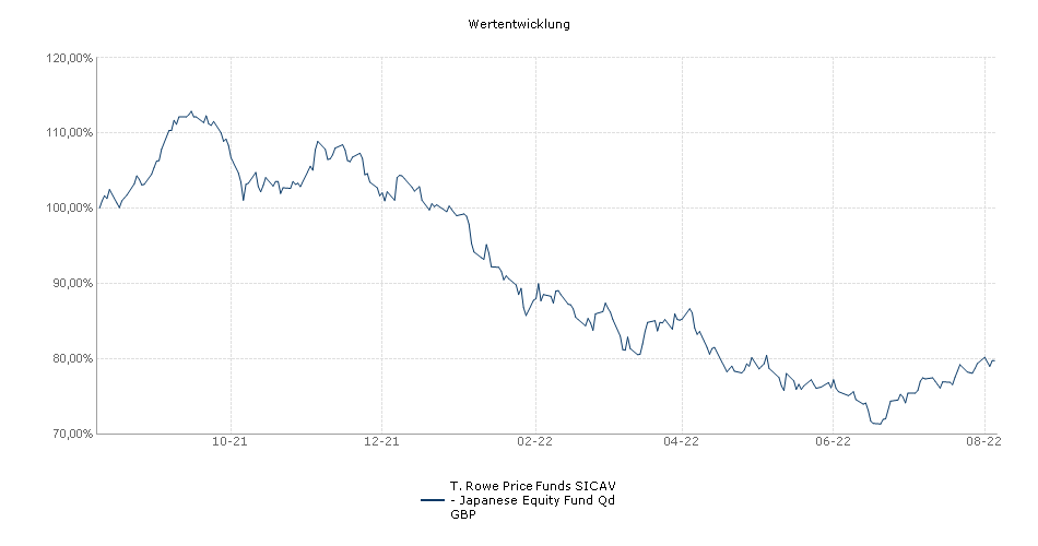 T. Rowe Price Funds SICAV - Japanese Equity Fund Qd GBP Fonds Performance