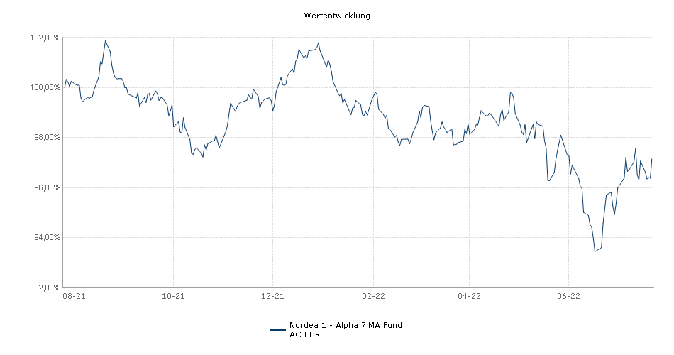 Nordea 1 - Alpha 7 MA Fund AC EUR Fonds Performance