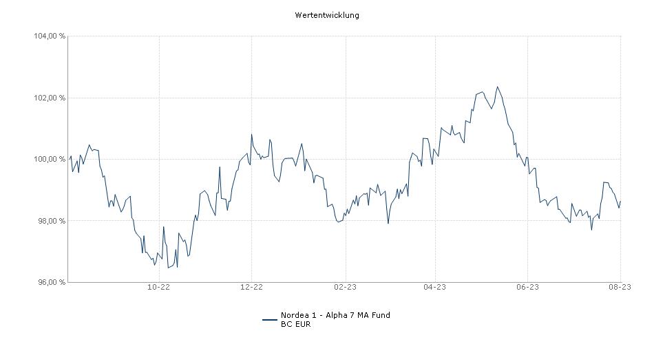 Nordea 1 - Alpha 7 MA Fund BC EUR Fonds Performance