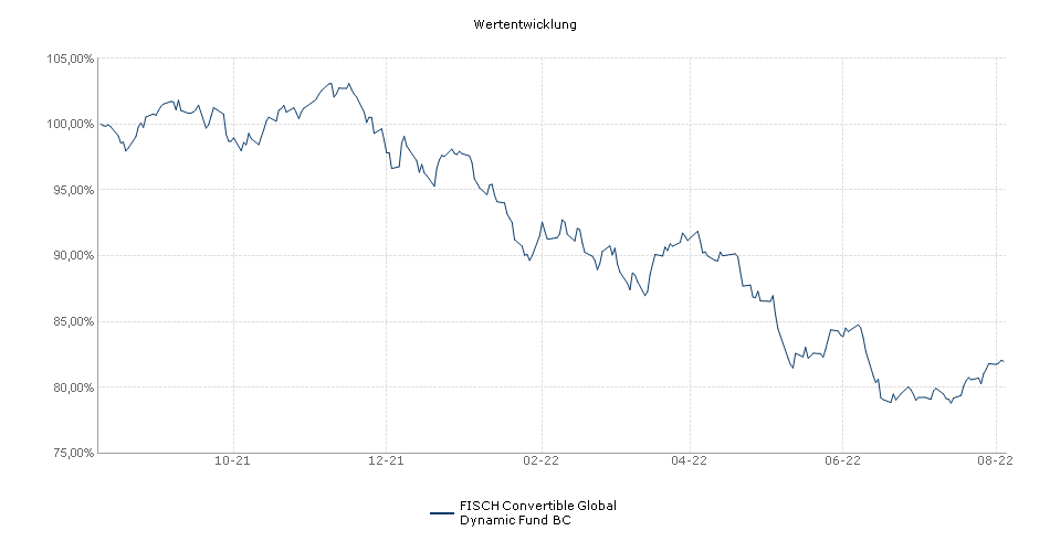 FISCH Convertible Global Dynamic Fund BC Fonds Performance