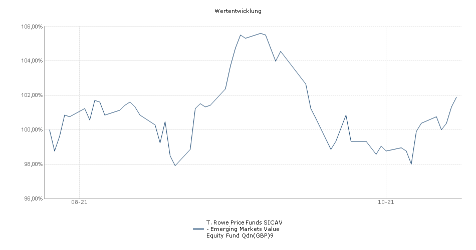T. Rowe Price Funds SICAV - Emerging Markets Value Equity Fund Qdn(GBP)9 Fonds Performance