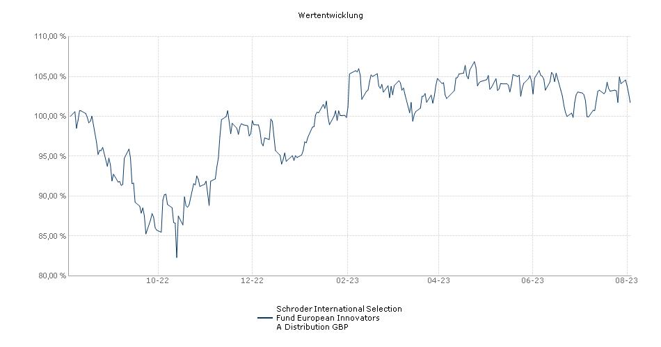 Schroder International Selection Fund European Alpha Focus A Distribution GBP AV Fonds Performance