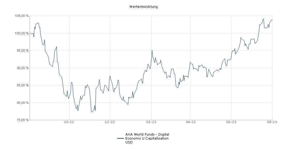 AXA World Funds - Framlington Digital Economy U Capitalisation USD Fonds Performance