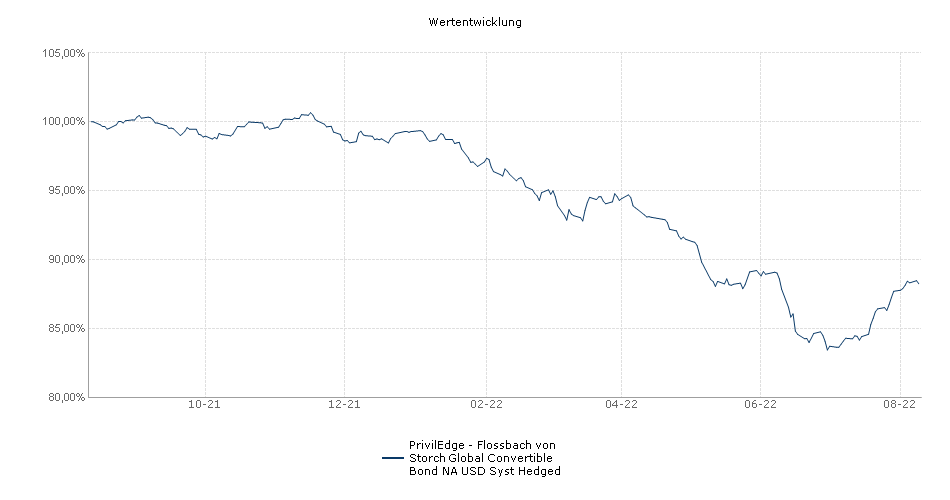 PrivilEdge - Flossbach von Storch Global Convertible Bond NA USD Syst Hedged Fonds Performance