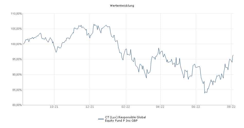 BMO Responsible Global Equity Fund P Inc GBP Fonds Performance