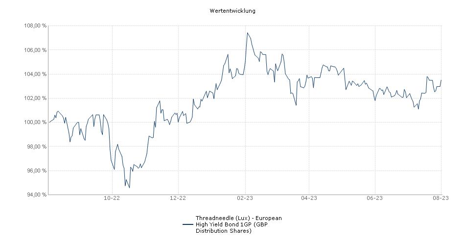 Threadneedle (Lux) - European High Yield Bond 1GP (GBP Distribution Shares) Fonds Performance