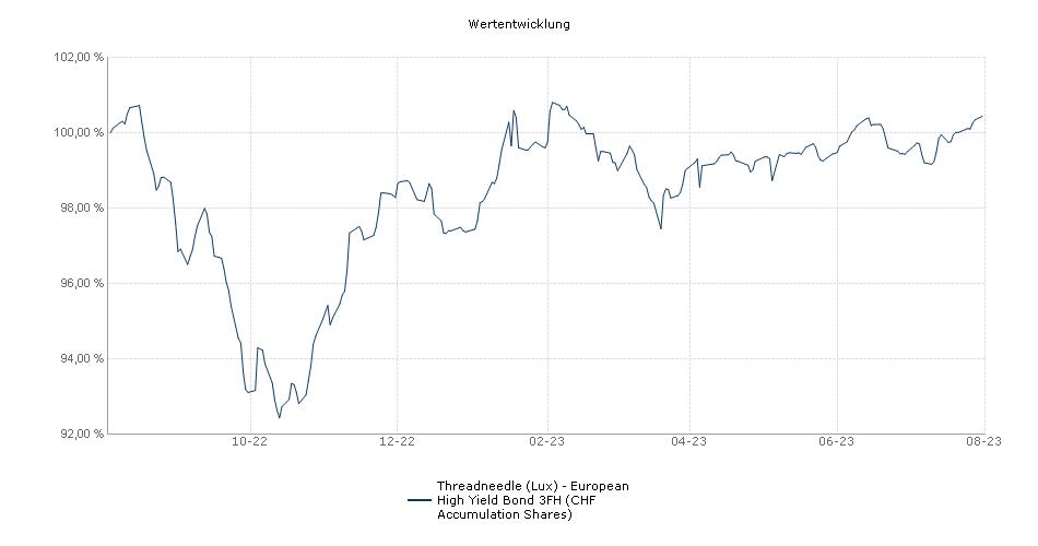Threadneedle (Lux) - European High Yield Bond 3FH (CHF Accumulation Shares) Fonds Performance