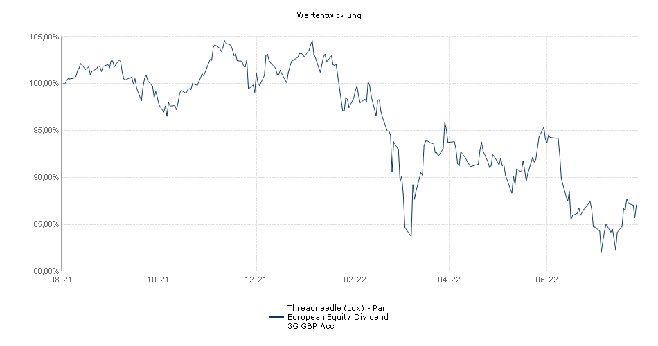 Threadneedle (Lux) - Pan European Equity Dividend 3G GBP Acc Fonds Performance
