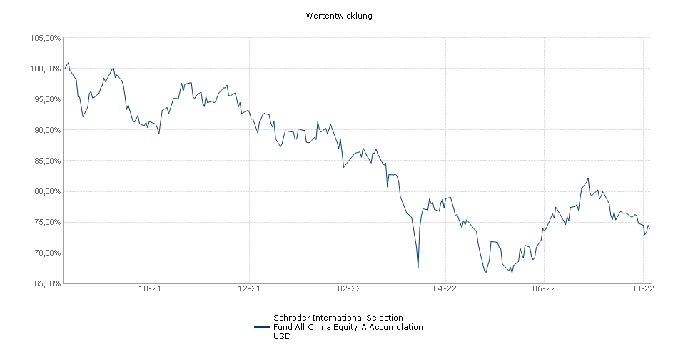 Schroder International Selection Fund All China Equity A Accumulation USD Fonds Performance