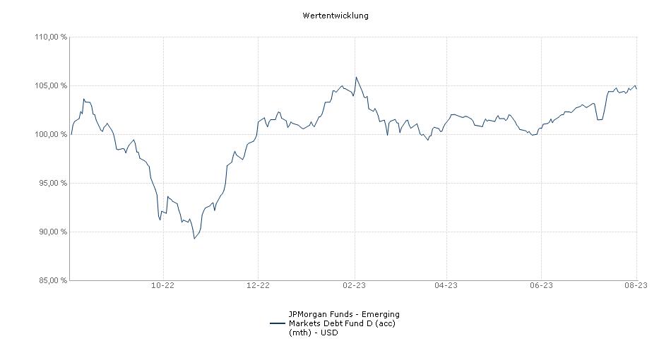 JPMorgan Funds - Emerging Markets Debt Fund D (acc) (mth) - USD Fonds Performance