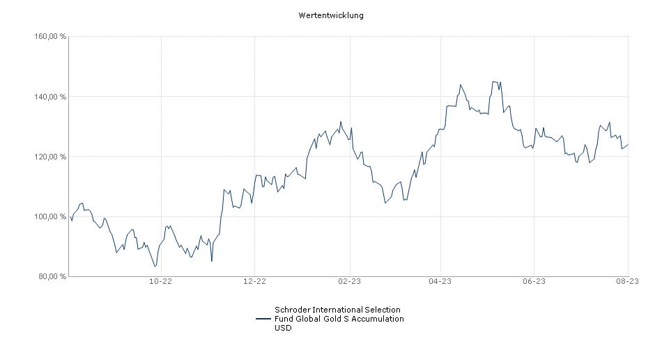 Schroder International Selection Fund Global Gold S Accumulation USD Fonds Performance