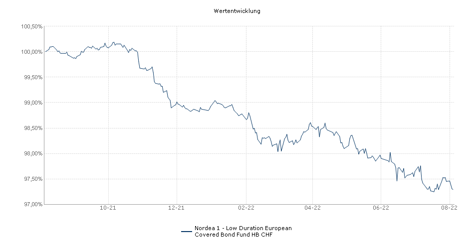 Nordea 1 - Low Duration European Covered Bond Fund HB CHF Fonds Performance