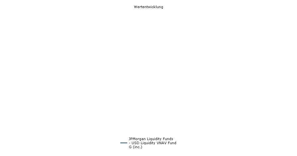 JPMorgan Liquidity Funds - USD Liquidity VNAV Fund G (inc.) Fonds Performance