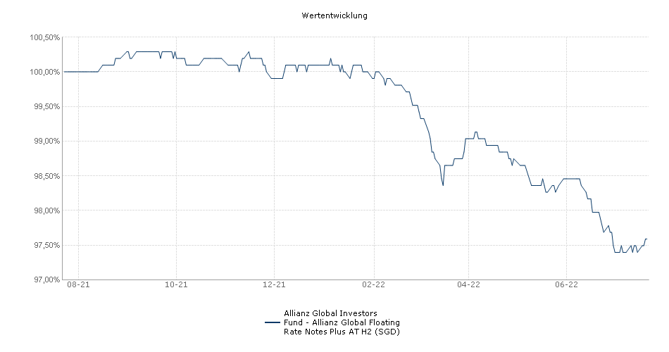 Allianz Global Investors Fund - Allianz Global Floating Rate Notes Plus AT H2 (SGD) Fonds Performance