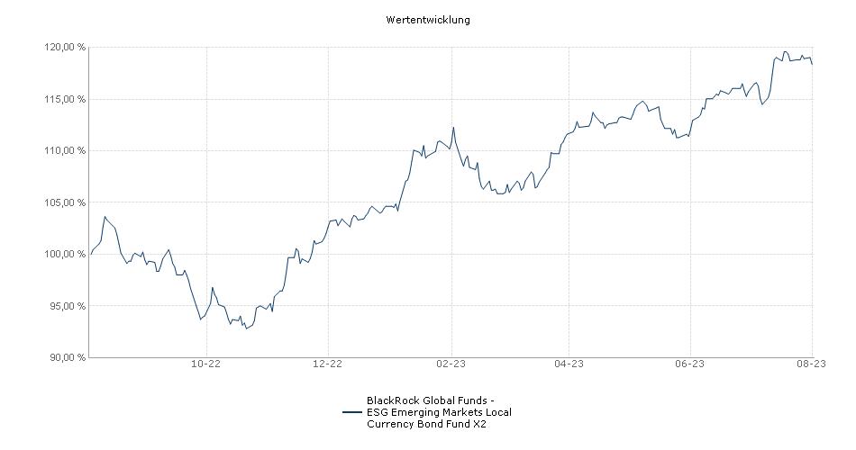 BlackRock Global Funds - ESG Emerging Markets Local Currency Bond Fund X2 Fonds Performance