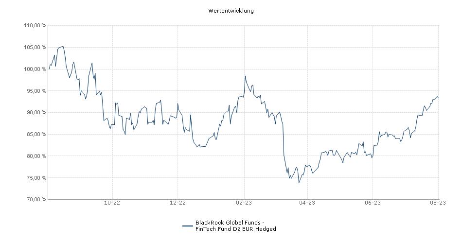 BlackRock Global Funds - FinTech Fund D2 EUR Hedged Fonds Performance