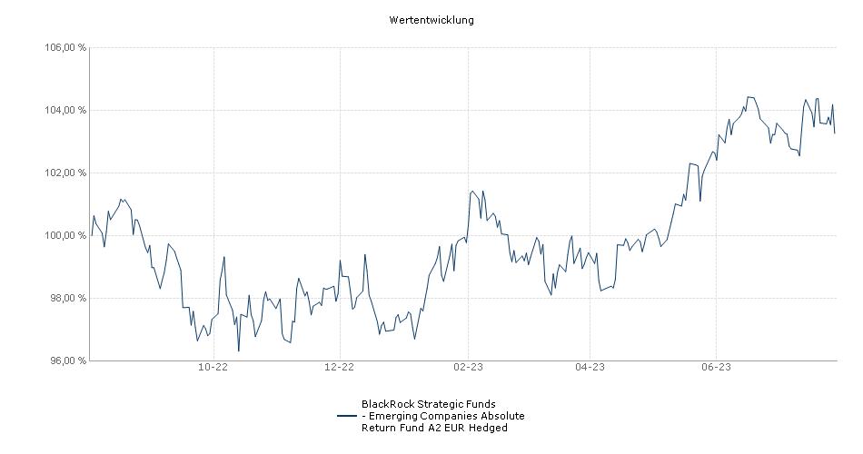 BlackRock Strategic Funds - Emerging Companies Absolute Return Fund A2 EUR Hedged Fonds Performance