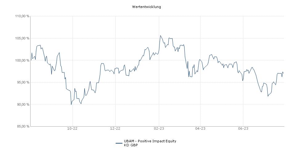 UBAM - Positive Impact Equity KD GBP Fonds Performance
