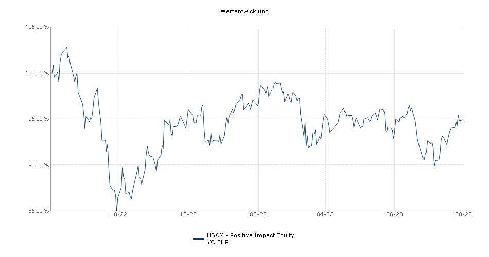 UBAM - Positive Impact Equity YC EUR Fonds Performance