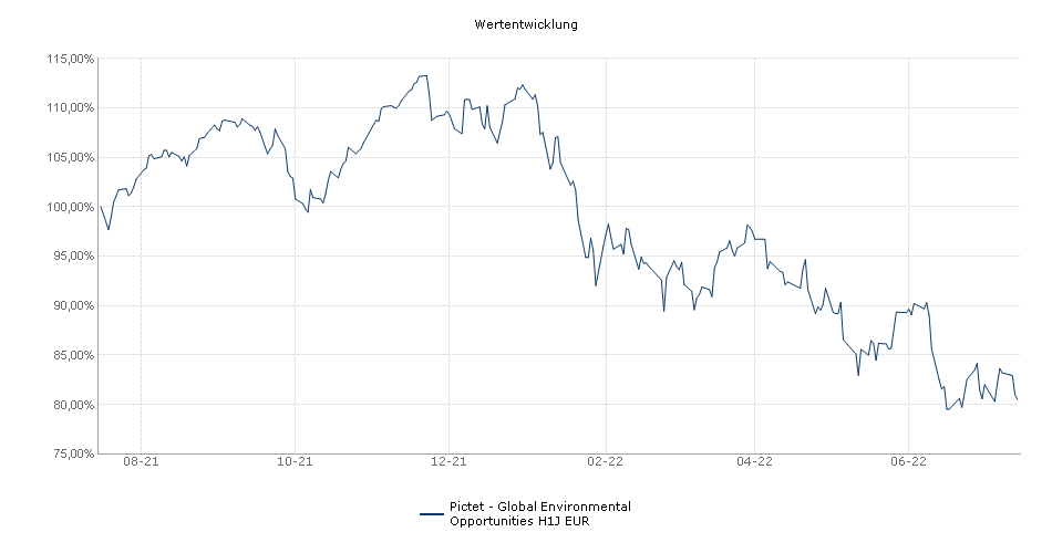 Pictet - Global Environmental Opportunities H1J EUR Fonds Performance