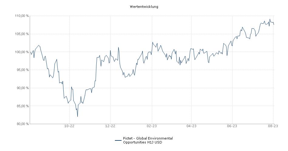 Pictet - Global Environmental Opportunities H1J USD Fonds Performance