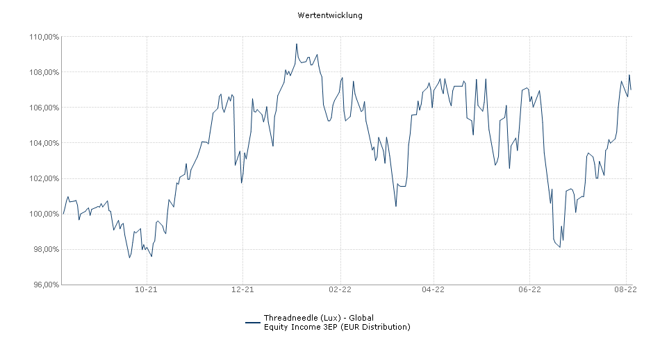 Threadneedle (Lux) - Global Equity Income 3EP (EUR Distribution) Fonds Performance
