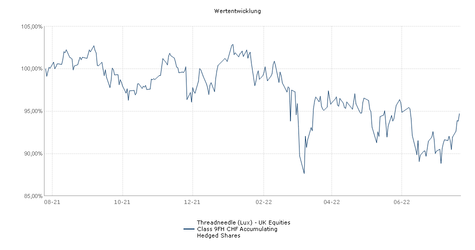 Threadneedle (Lux) - UK Equities Class 9FH CHF Accumulating Hedged Shares Fonds Performance